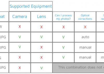 FAQ – DxO OpticsPro automatic corrections